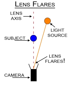 Fig. 1. A diagram of lens flares, courtesy of Chris Weaver.